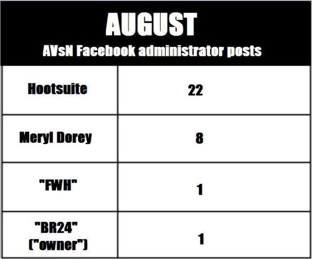 AVN 6862 August admin posts