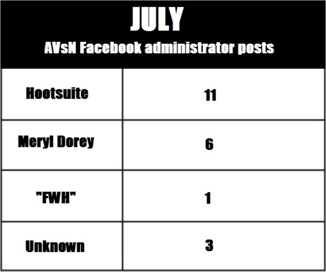 AVN 6863 July admin posts