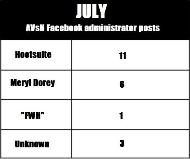AVN 6863 July admin posts