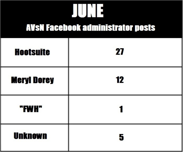AVN 6864 June admin posts