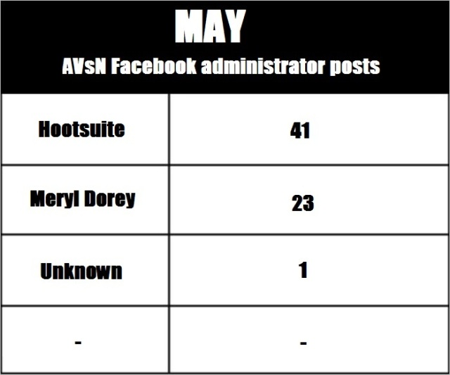 AVN 6865 May admin posts