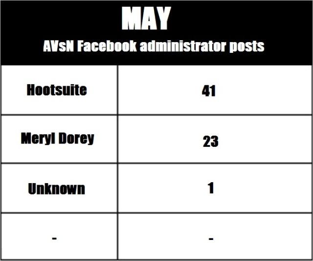 AVN 6865 May admin posts